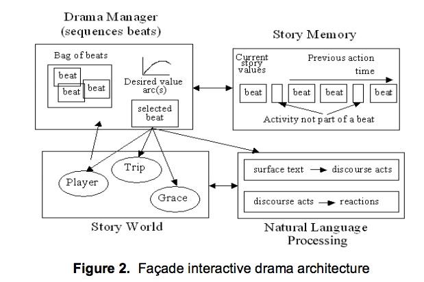 facade-drama-manager