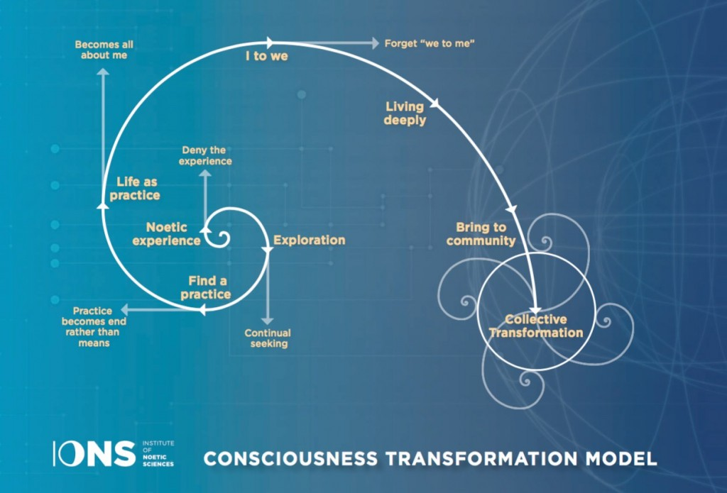ions-consciousness-transformation-model