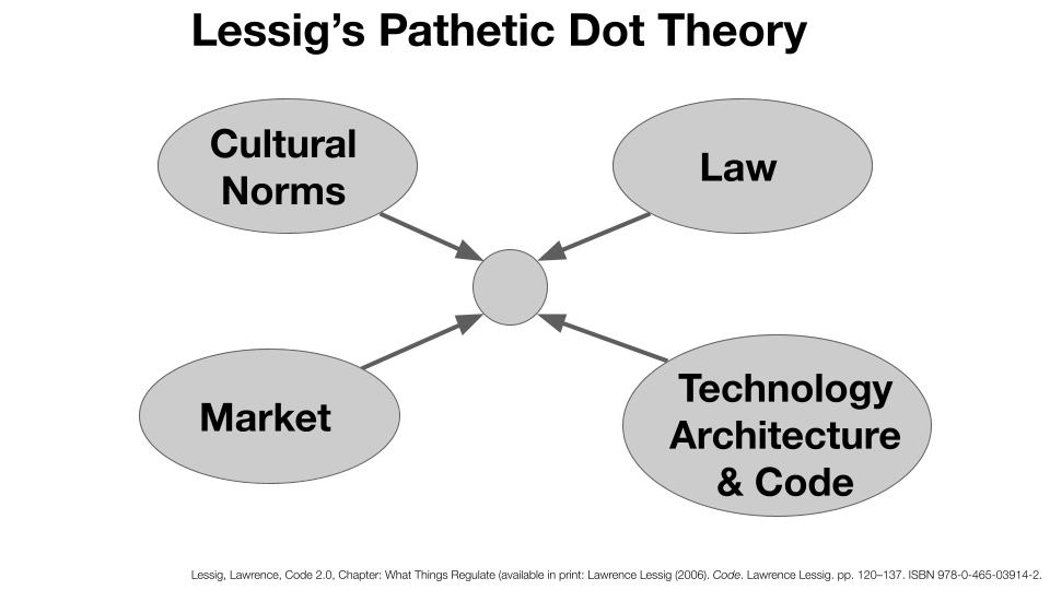 Lessig-Pathetic-Dot-Theory