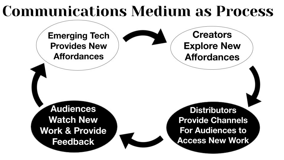 communication-medium-as-process