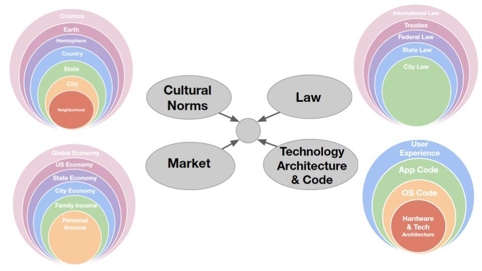 hierarchy-of-contexts