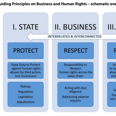 un-guiding-principles-on-busness-and-human-rights